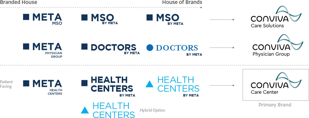 Conviva House of Brands transitions
